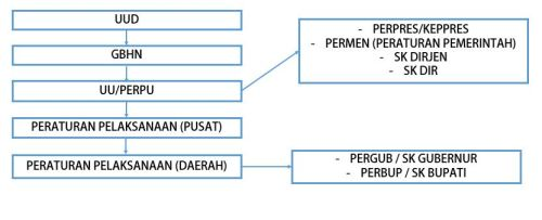 diagram peraturan